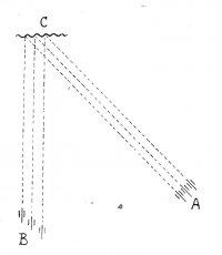 Черт. 2. Фронтальное и косое расположение орудий батареи; фронтальный и косоприцельный огонь.