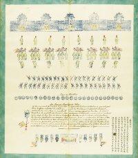 Гравюра. Китайская армия. Изображения воинских формирований. 1882 г.