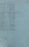 С.П. Трубецкой. Записи метеорологических наблюдений за март-май 1832 г. ГА РФ. Ф. 1143. Оп. 1. Д. 27. Л. 10.  ___