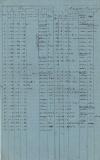 С.П. Трубецкой. Записи метеорологических наблюдений за март-май 1832 г. ГА РФ. Ф. 1143. Оп. 1. Д. 27. Л. 9об.